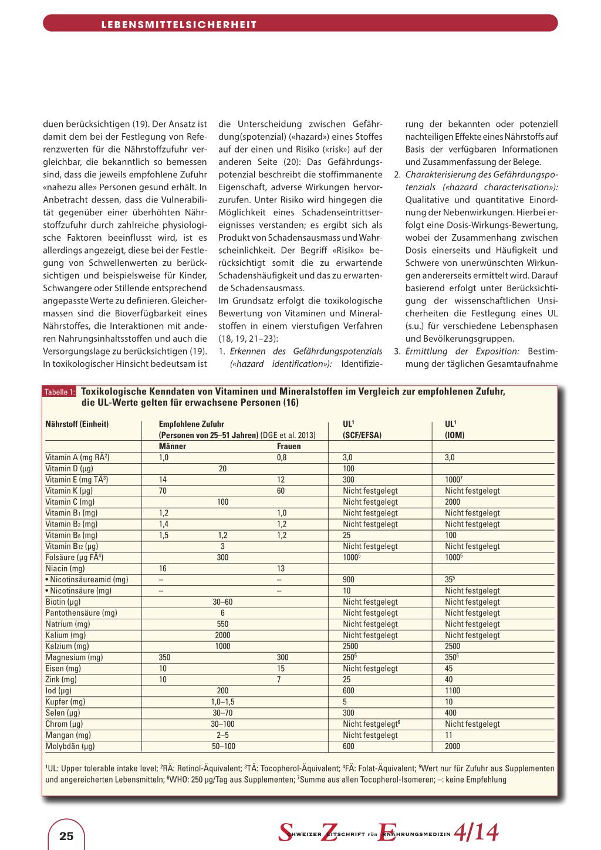 Sicherheit von Vitaminen und Mineralstoffen – Rosenfluh.ch