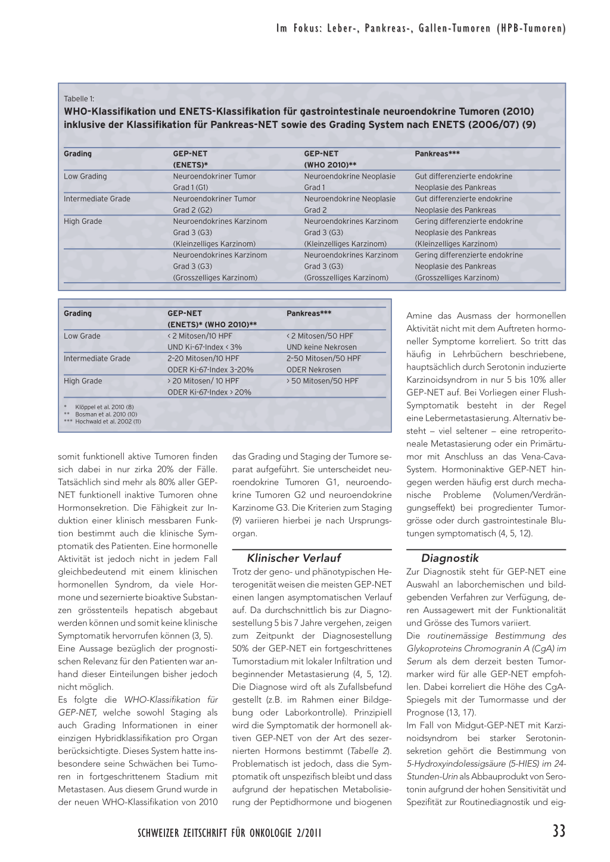 Gastroenteropankreatische neuroendokrine Tumoren – Rosenfluh.ch
